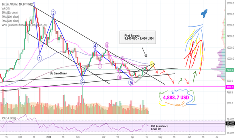 BTCUSD: RONALDO Will Now Tell You What BITCOIN Will Do - Are You Ready??