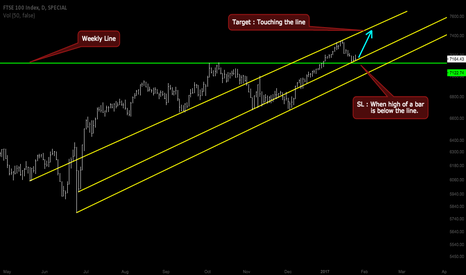 FTSE: Will FTSE also fly like Dow ?