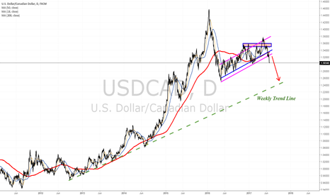USDCAD: Longer term bearish signal was given
