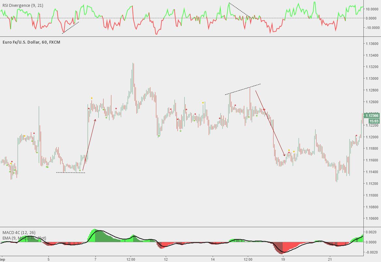 RSI Divergence — Indicator by Shizaru — TradingView