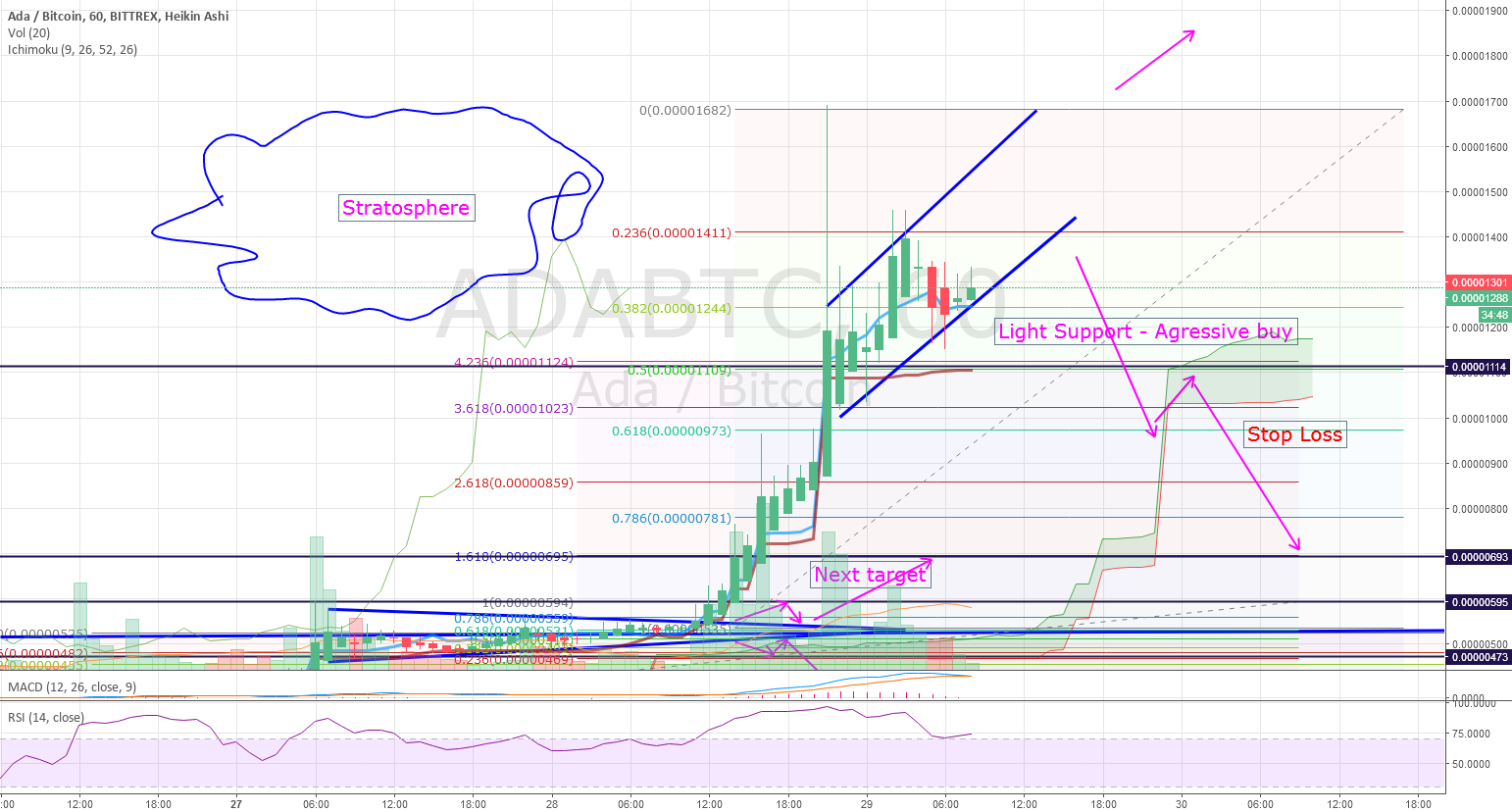 $ADA is in the Stratosphere - next stop Moon :)