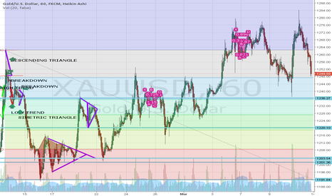 XAUUSD:  A GOLD PATTERN
