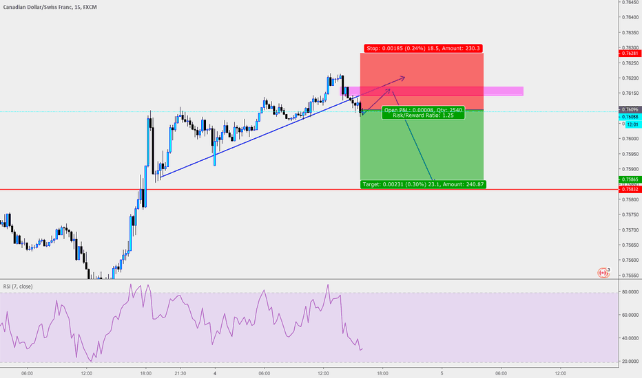 CADCHF: cadchf trend line broken