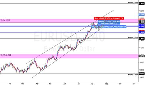 EURUSD: EUR/USD short idea