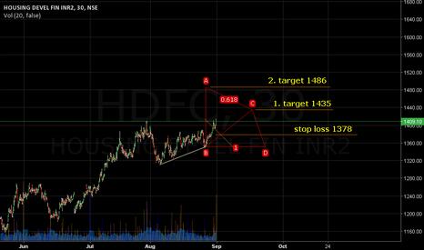 HDFC:  Stop loss 1378. Target 1435/1486.