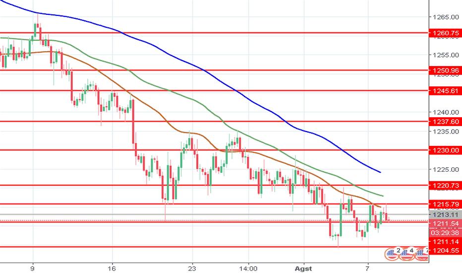 XAUUSD: XAU/USD: harga emas berkonsolidasi