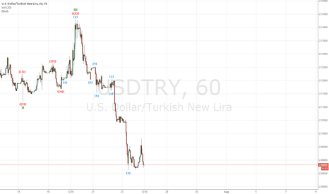 USDTRY: double bottom