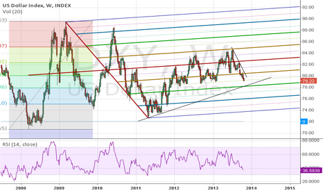 DXY: DXY weekly