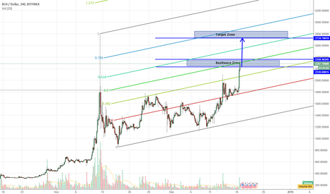 BCHUSD: BCH to $2700-2800