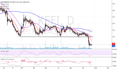 KEFI: KEFI - Bottomed, indicators suggest bounce.