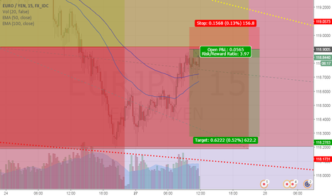 EURJPY: EJ lets cross the MA