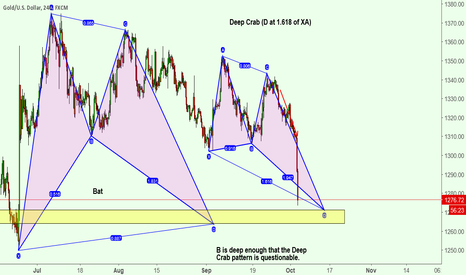 XAUUSD: Two Other Shorter Term Longs Nearly in Play