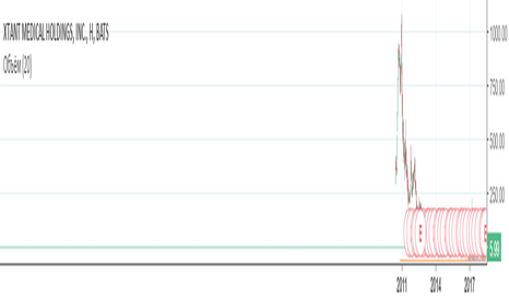 XTNT: XTNT MEDICAL анализ тренда