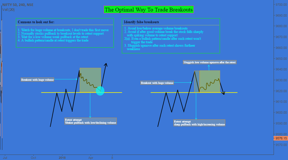 The Optimal Way to Trade Breakouts