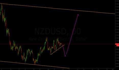 NZDUSD: SHORT then LONG for NZD/USD