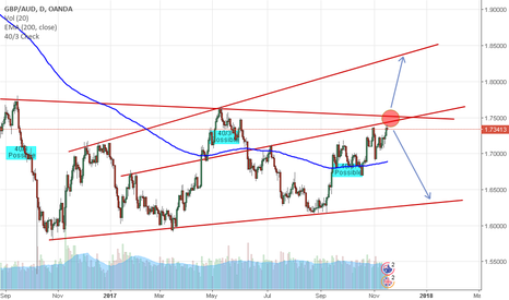 GBPAUD: GBP/AUD Analysis in D1