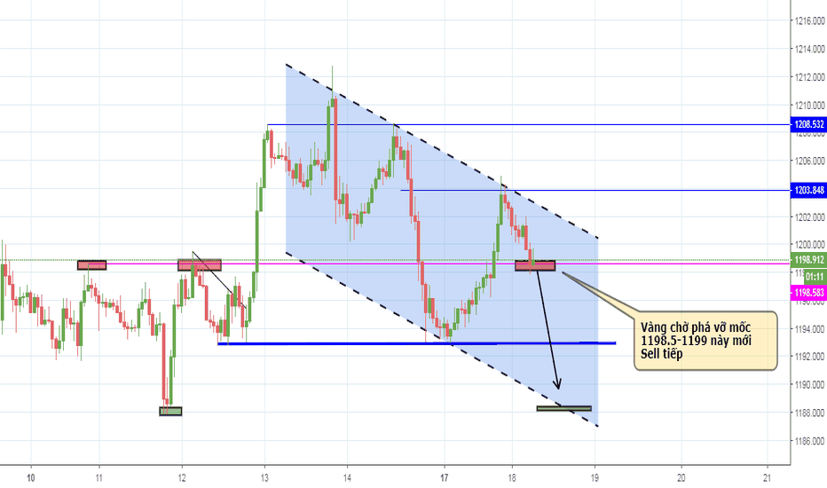XAUUSD: Gold wait she Breaks Out the Trendline
