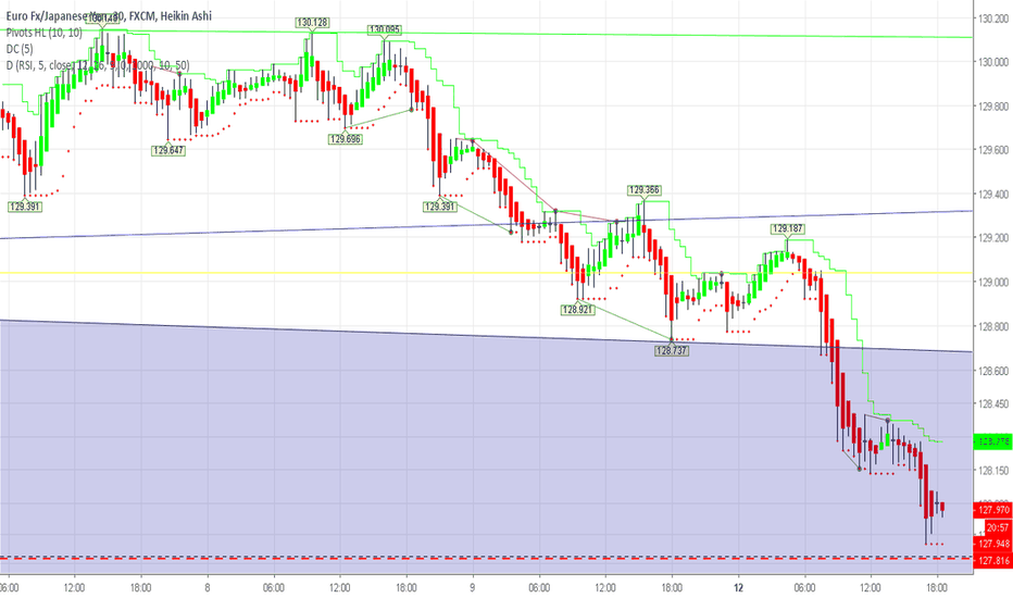 EURJPY: Continuing