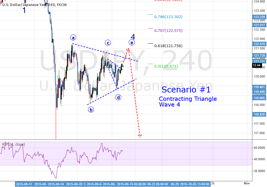 QUICK ANALYSIS: USDJPY: Scenario #1: Contracting Triangle Wave 4
