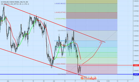USDCHF: Possible long with a good risk reward