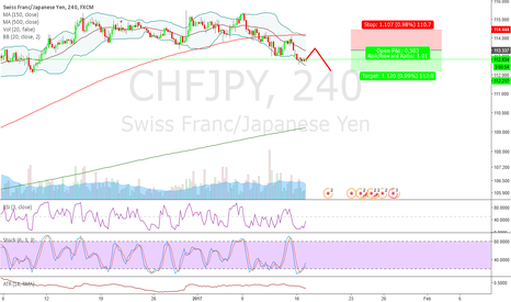 CHFJPY: short
