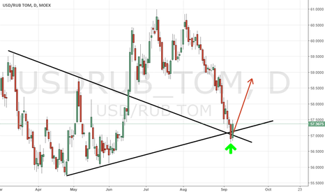 USDRUB_TOM: The last signal for USD/RUB is formed - it's time to buy!