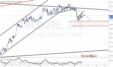 AUDUSD: Bear flag on AUD/USD