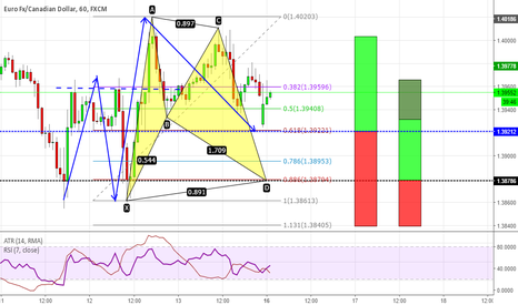 EURCAD: Bat pattern (or 2618) at structure level on EURCAD