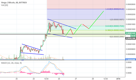 XVGBTC: Simple Bullish Scenario for Verge Coin $XVG/BTC