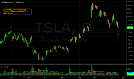 TSLA: TSLA: Possible support area