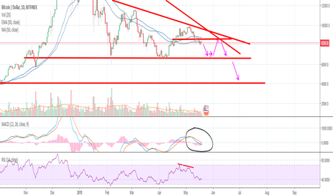 BTCUSD: Bitcoin is going to 4k. Change my mind.