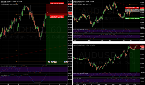 AUDUSD: AU triangle failing, drop down to S2?