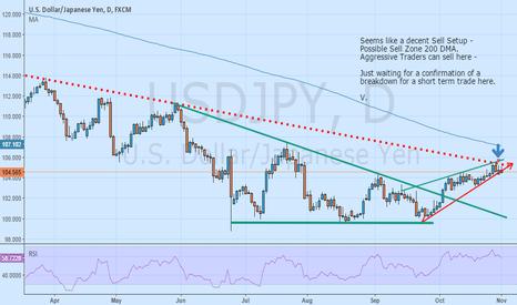 USDJPY: Rising Wedge - Short term Sell