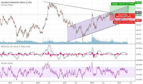 RELINFRA: Stock heading upwards go long on RELINFRA!
