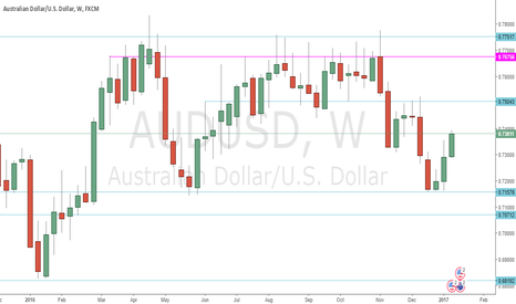 AUDUSD: AUDUSD - Snapshot 2016 - Support Resistance on Weeklies