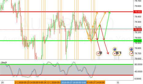 AUDJPY: AUD/JPY Long & Short Ideas
