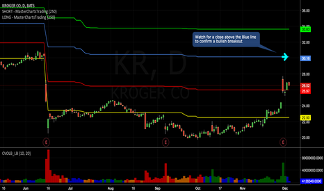 KR: Kroger - To Short or Breakout in Making?