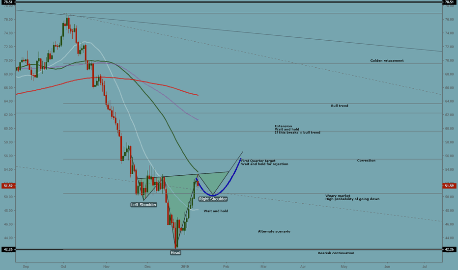 USOIL: MAPPING OIL
