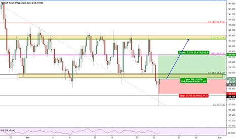 GBPJPY: GBPJPY LOOKS GOOD FOR A BUY