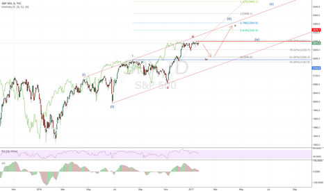 SPX: SPX - 2277 shorts may prevail soon. Then rally fun again.