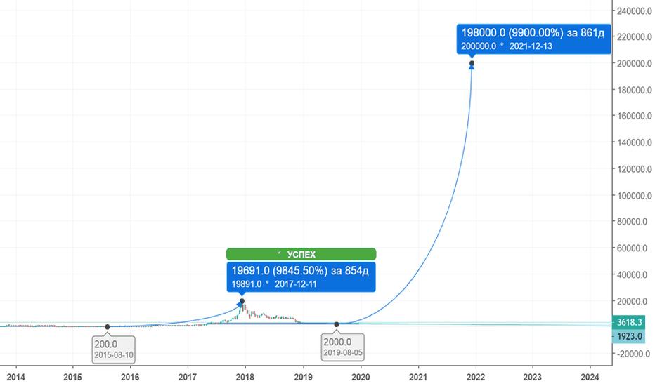 BTCUSD: Новый цикл роста BTC (2019-2021)