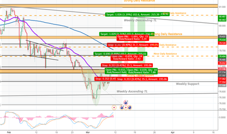 NZDJPY: NZDJPY Long Idea