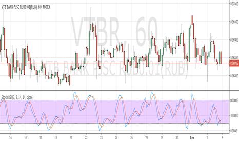 VTBR: vtb short 6835