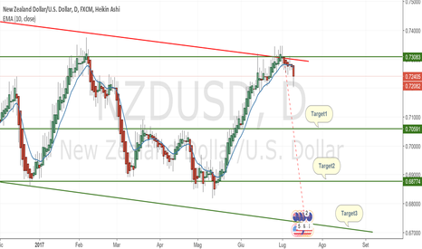 NZDUSD: NZDUSD rimbalza su incrocio resistenza statica e dinamica: SHORT