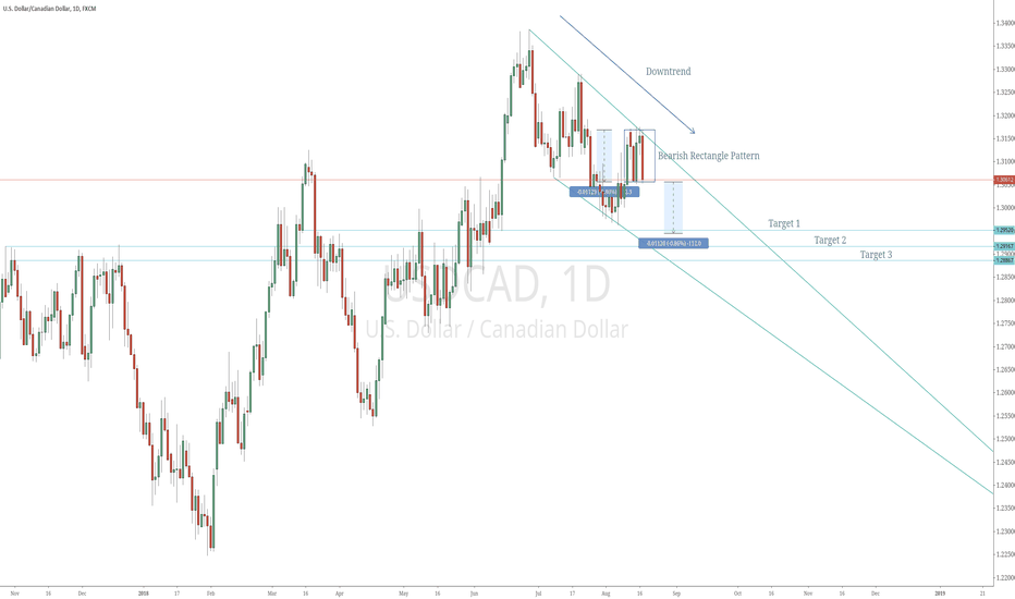 USDCAD: USDCAD Potential Bearish Rectangle Breakout @ D1 Time Frame