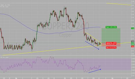 COPPER: Copper Buy