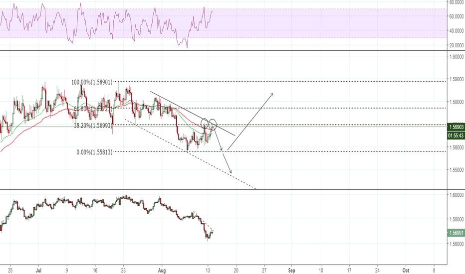 EURAUD: EUR/AUD Double top at 38.2 Fib level