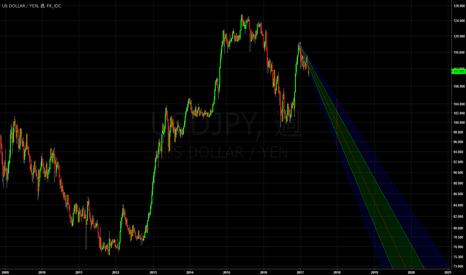 USDJPY: ドル円 ニトリ会長の予測