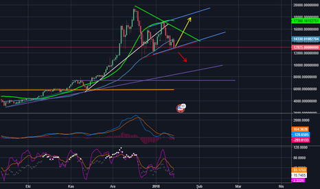 BTCUSDT: $btc #bitcoin bullish or bearish?