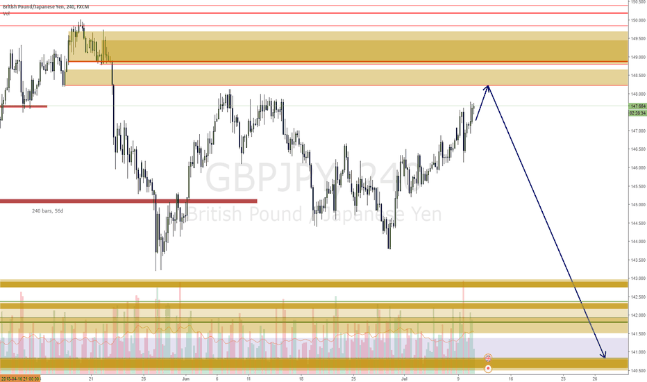 GBPJPY: GBPJPY still some retracement to come before fall